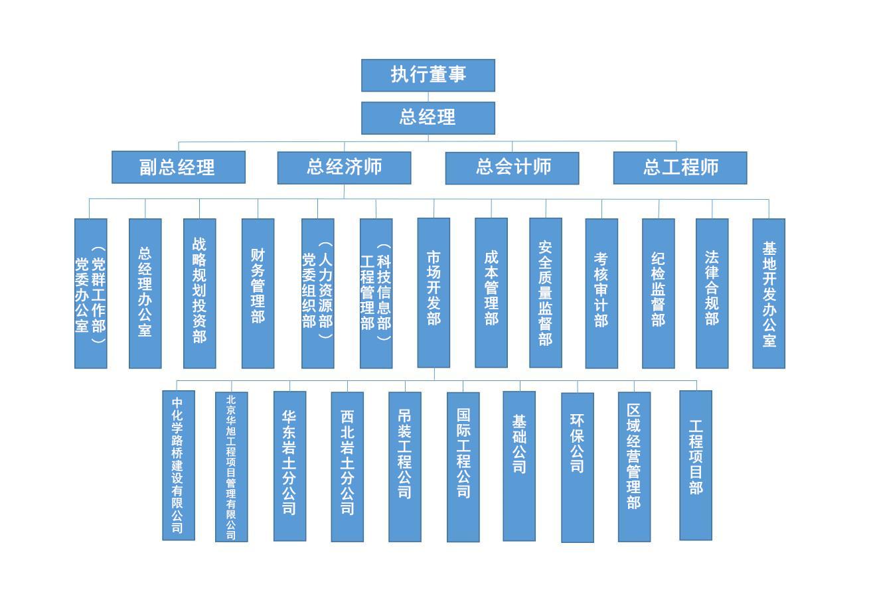 3重机公司组织结构(2021-6-22修改).jpg
